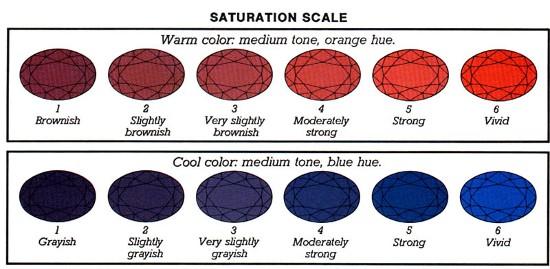 Gem Color Saturation